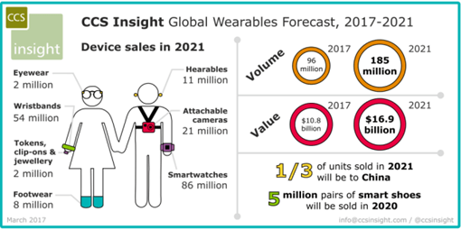 Wearable Technology forecast