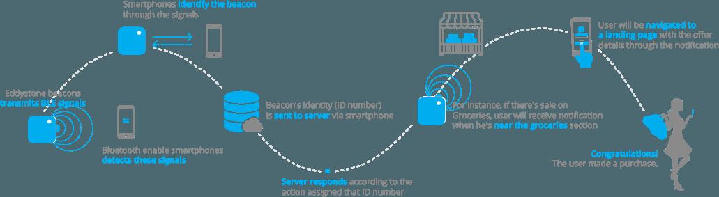 Eddystone Beacon App Development Services - BLE Mobile Apps